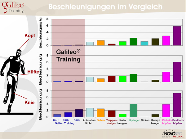 Maximalkräfte beim Galileo Training – Novotec Medical